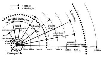 Play spaces Barton et al 2003