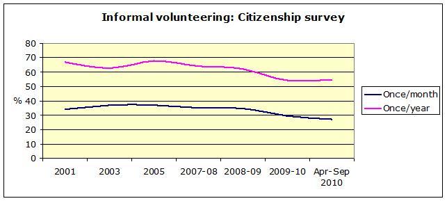 Informal volunteering
