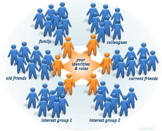 Viil Lid socialnetwork-identity