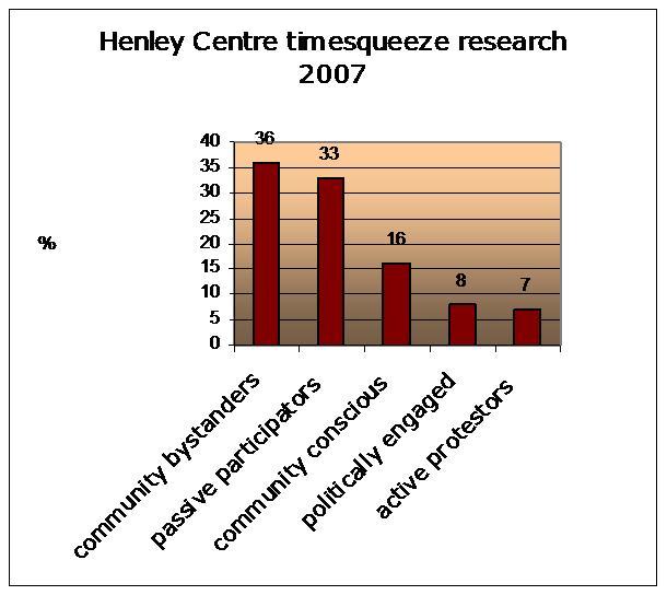 Henley Centre 2007