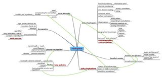 Participation mindmap