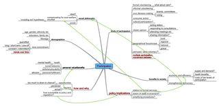 Participation mindmap