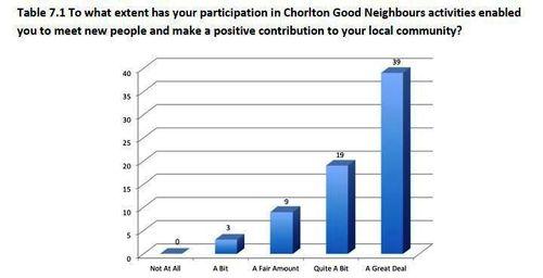 Chorlton GN benefits
