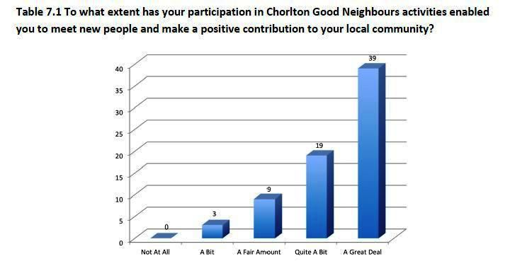 Chorlton GN benefits